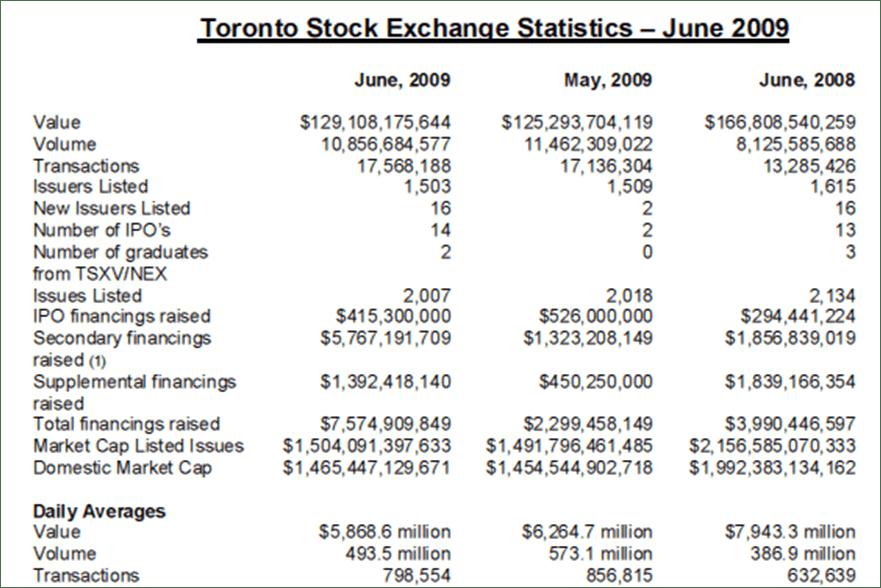 TSX June 2009 Stats
